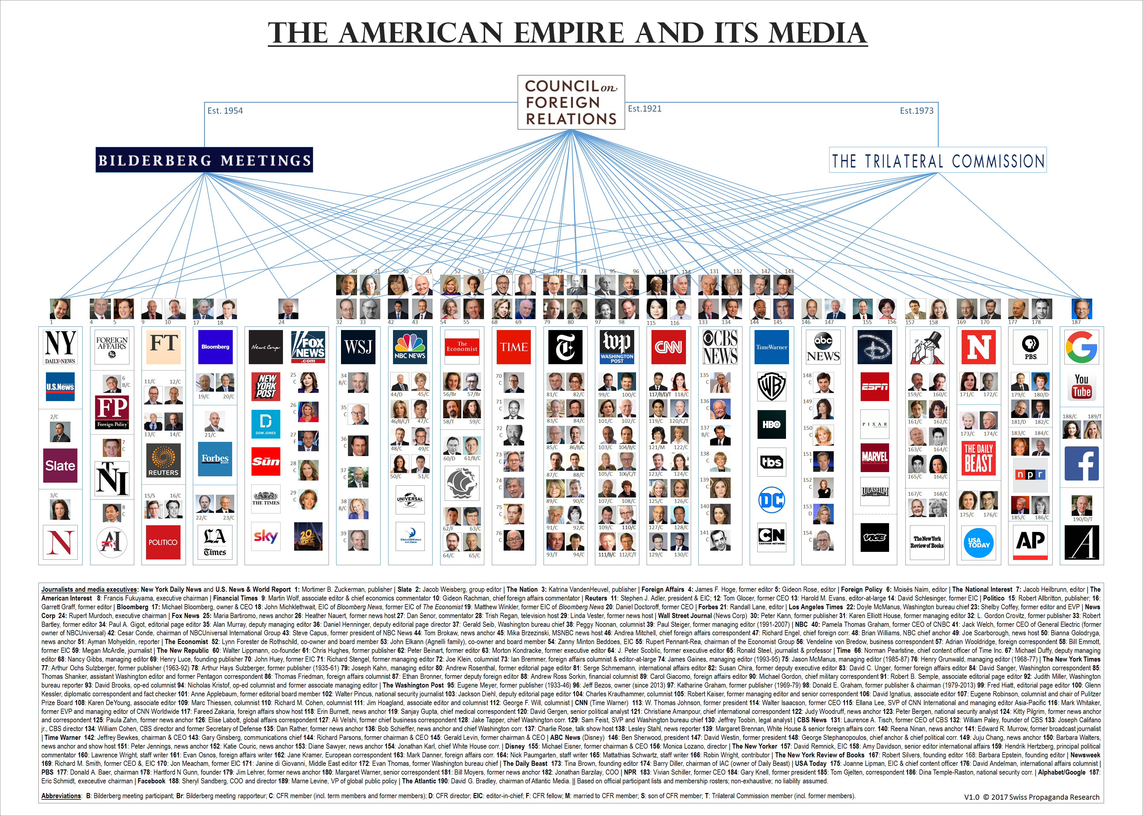 The American Empire and It's Media